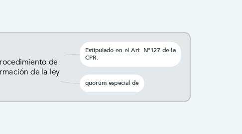 Mind Map: procedimiento de formación de la ley