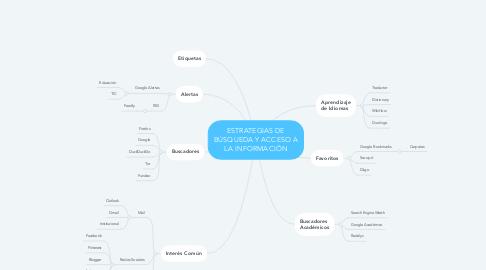 Mind Map: ESTRATEGIAS DE BÚSQUEDA Y ACCESO A LA INFORMACIÓN