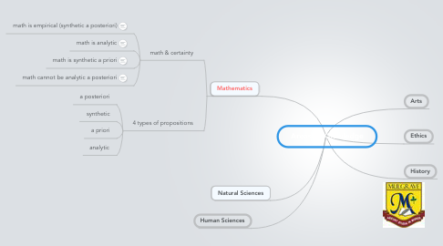 Mind Map: Areas of Knowledge