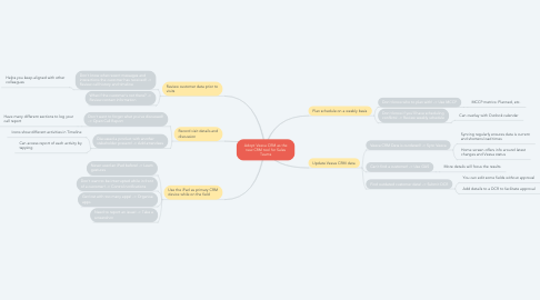 Mind Map: Adopt Veeva CRM as the new CRM tool for Sales Teams
