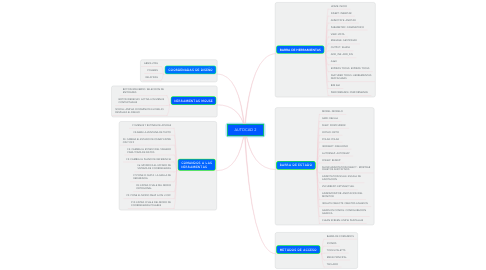 Mind Map: AUTOCAD 2