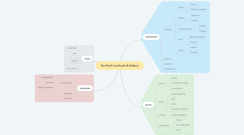Mind Map: De Hoef Lunchcafe & Bakery