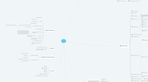 Mind Map: КП