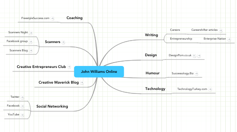 Mind Map: John Williams Online