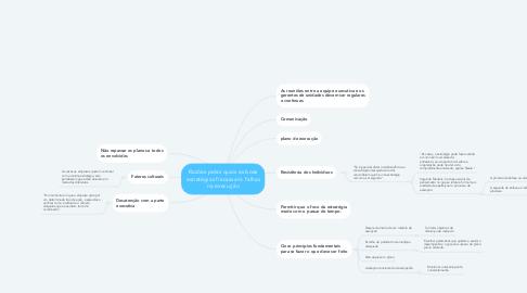 Mind Map: Razões pelas quais as boas estratégias fracassam: falhas na execução
