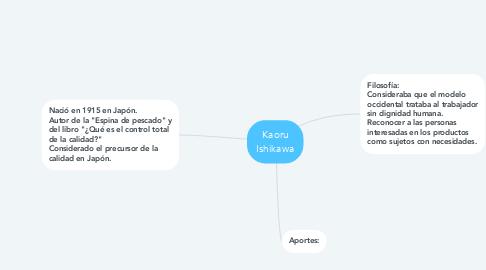 Mind Map: Kaoru Ishikawa