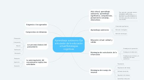 Mind Map: Aprendizaje autónomo: Eje articulador de la educación virtual/Estrategias cognitivas