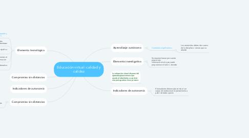 Mind Map: Educación virtual: calidad y calidez