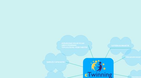 Mind Map: eTwinning Nedir?