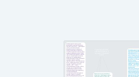 Mind Map: Структура процесу навчання грамоти в закладах спеціальної освіти