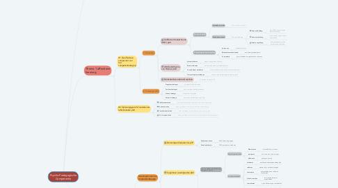 Mind Map: Psycho-Pedagogische Competentie