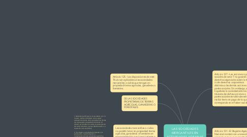 Mind Map: LAS SOCIEDADES MERCANTILES EN ACTIVIDADES AGRARIAS