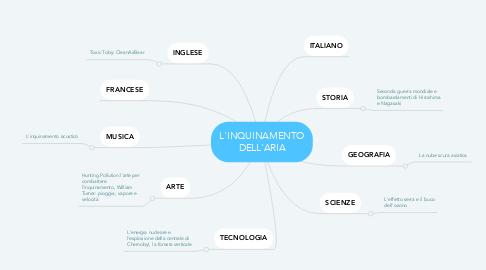 Mind Map: L'INQUINAMENTO DELL'ARIA
