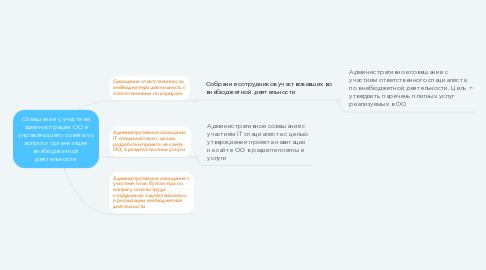Mind Map: Совещание с участием администрации ОО и управляющего совета по вопросу организации внебюджетной деятельности