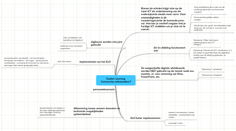 Mind Map: Doelen Learning