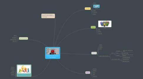 Mind Map: Ambientes Virtuales de Aprendizaje.
