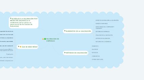 Mind Map: VALORACION DE EMPRESAS