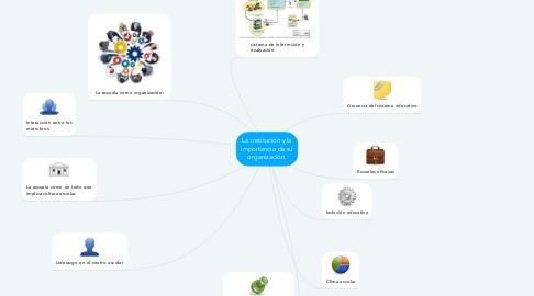 Mind Map: La institución y la importancia de su organización.
