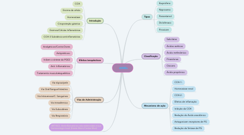 Mind Map: 💊AINEs