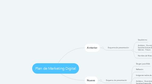 Mind Map: Plan de Marketing Digital