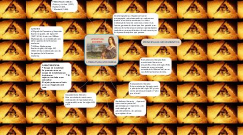 Mind Map: LITERATURA MODERNA