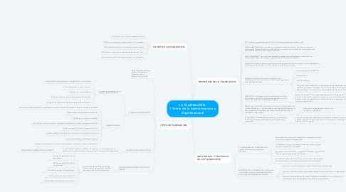Mind Map: LA PLANEACIÓN. 1.Teoria de la Administracion y Organizacional