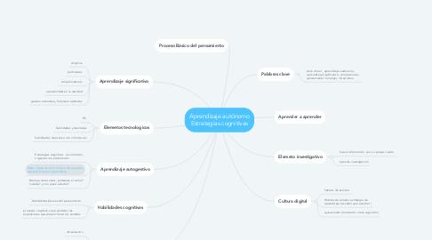 Mind Map: Aprendizaje autónomo Estrategias cognitivas