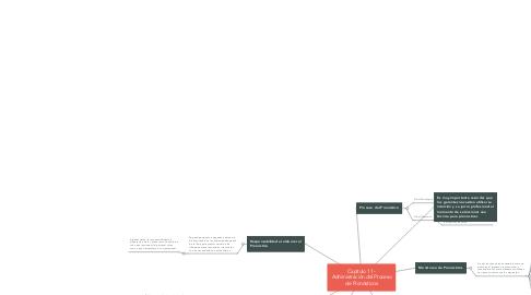 Mind Map: Capítulo 11 - Administración del Proceso de Pronósticos