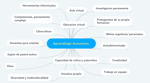 Mind Map: Aprendizaje Autonomo.
