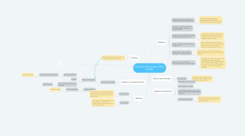 Mind Map: Distrofia de Duchene e Ética medica