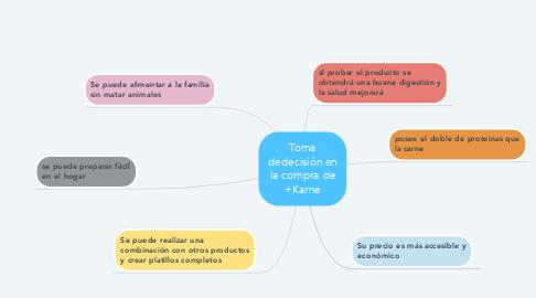 Mind Map: Toma dedecisión en la compra de +Karne