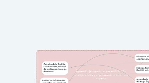 Mind Map: Aprendizaje autónomo: potencializar las competencias y el pensamiento de orden superior