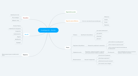 Mind Map: Investigación - Acción