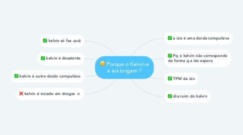 Mind Map: Porque o Kelvin e a isis brigam ?