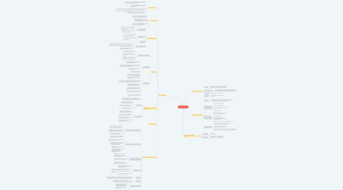 Mind Map: CHAPTER 2 : NETWORK ENVIRONMENT
