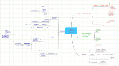 Mind Map: ICT e insegnamento scientifico