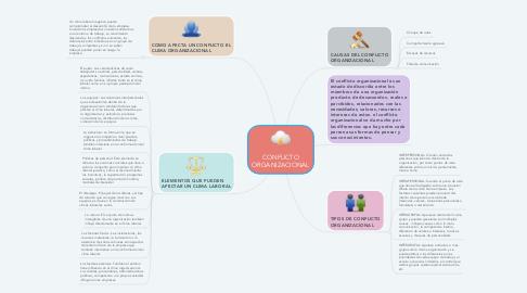 Mind Map: CONFLICTO ORGANIZACIONAL