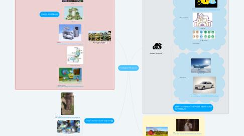 Mind Map: Ecological Footprint