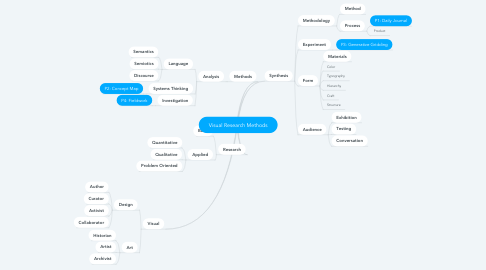 Mind Map: Visual Research Methods