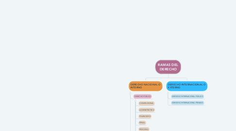 Mind Map: Diana Vazquez Mares