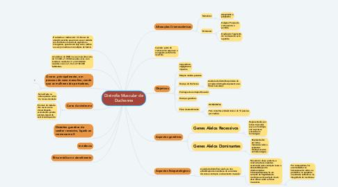 Mind Map: Distrofia Muscular de Duchenne