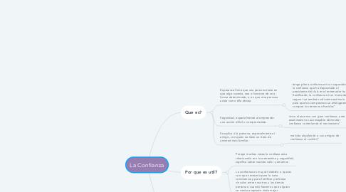 Mind Map: La Confianza