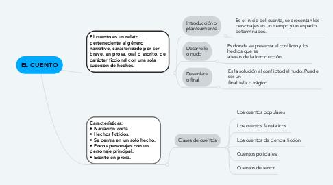 Mind Map: EL CUENTO