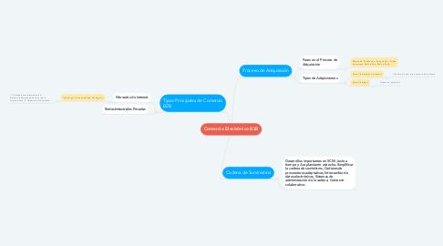 Mind Map: Comercio Electrónico B2B