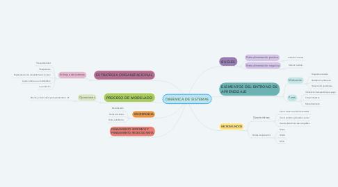 Mind Map: DINÁMICA DE SISTEMAS