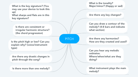 Mind Map: PITCH The highness and lowness of sound.