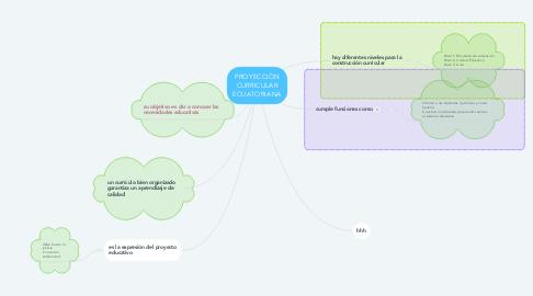 Mind Map: PROYECCIÓN CURRICULAR ECUATORIANA