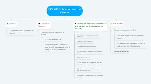 Mind Map: ISO 9001: Satisfacción del Cliente