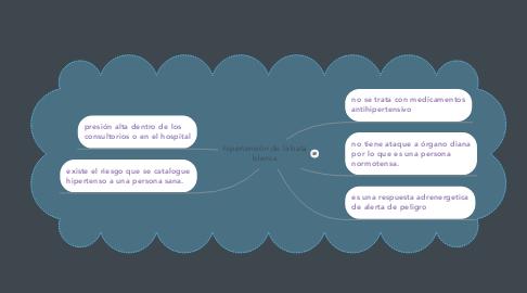 Mind Map: hipertensión de la bata blanca
