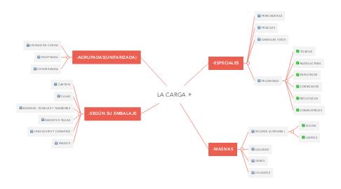 Mind Map: LA CARGA